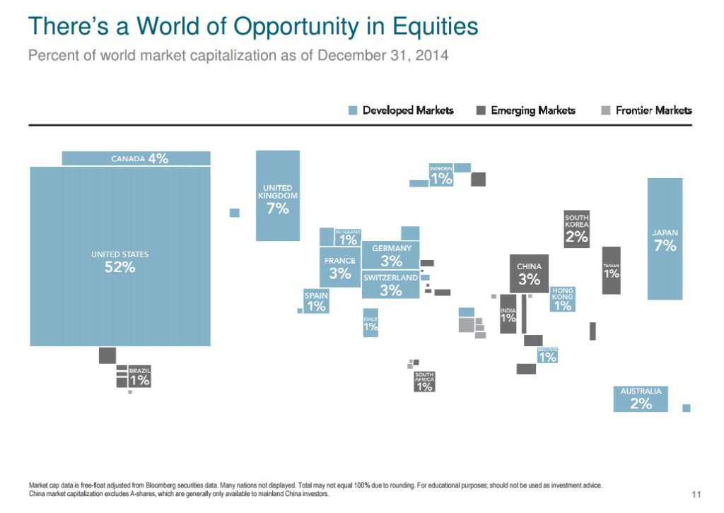 Equity Opportunities